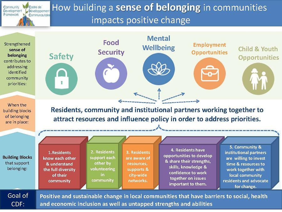 CDF Focus - Sense of Belonging Graphic approved June 2016_opt