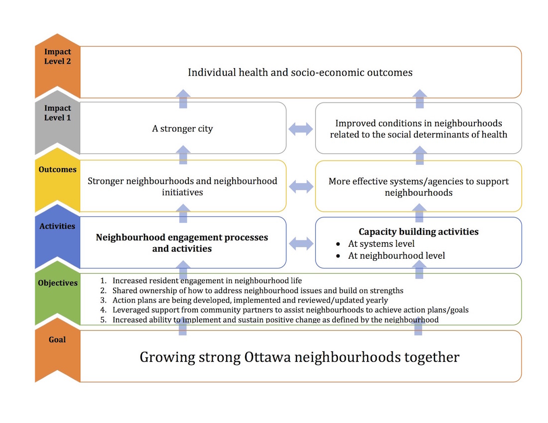 Community Development Framework Theory of Change EN